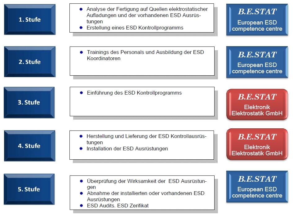 ESD Konzept Archives - B.E.STAT European ESD competence centre ...